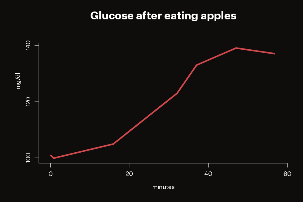 Graph of blood glucose levels after eating an apple.